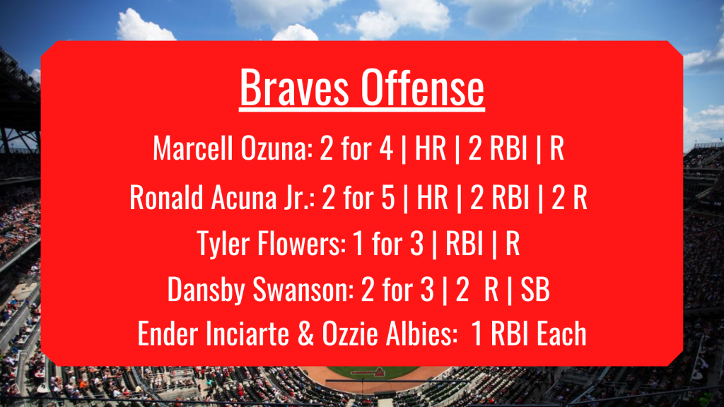The Image Above Shows The Braves Offensive Numbers For The Night Including Homeruns By Marcell Ozuna And Ronald Acuna Jr.